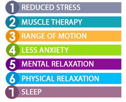 Self Service Massage Benefits